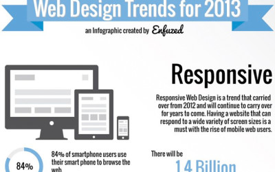 The Web Design Trends of 2013 infographic